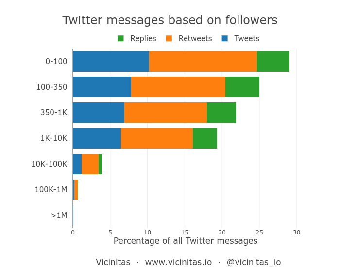 Percentage of tweets based on the number of followers on Twitter