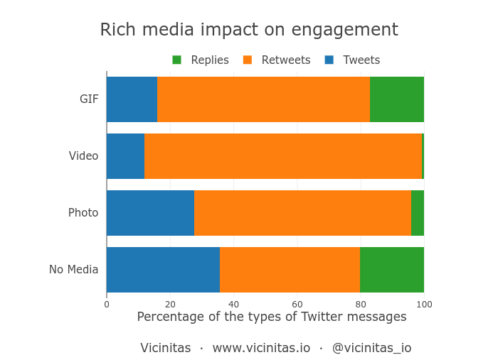 Rich media (photos, videos, GIFs) impact on social media engagement on Twitter
