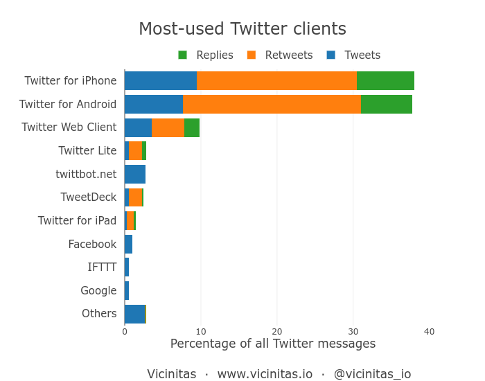 Top apps and clients used for Twitter
