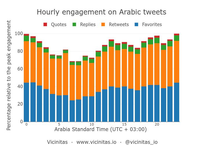 Peak hours in a day for tweets in Arabic