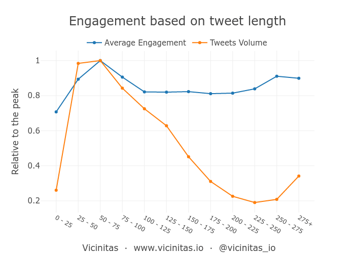 Optimal length of a tweet for high social media engagement