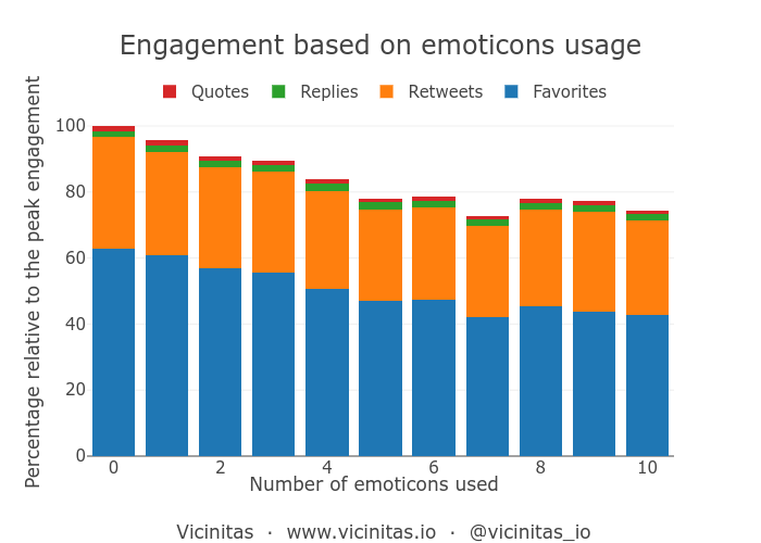 Effect of emoticons on social media engagement on Twitter