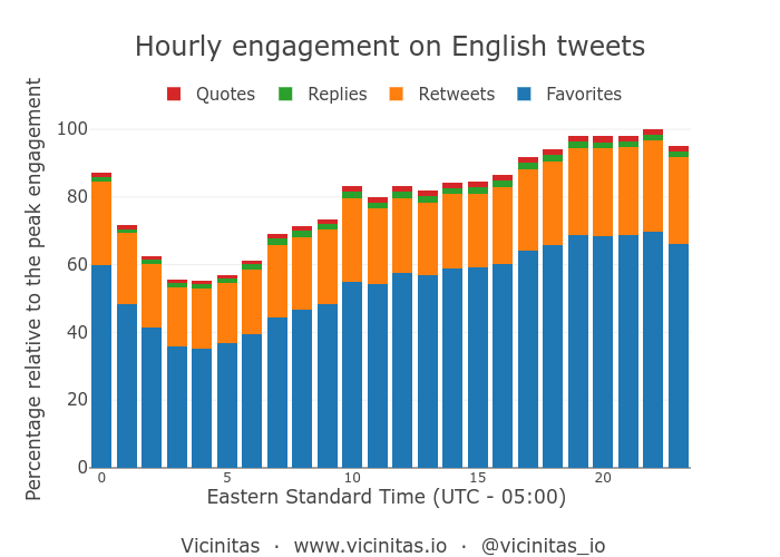 Peak hours in a day for tweets in English