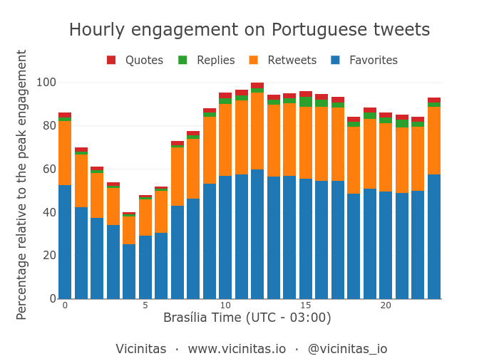 Peak hours in a day for tweets in Portuguese