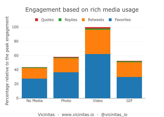 Effect of photos, videos, and GIFs on social media engagement on Twitter