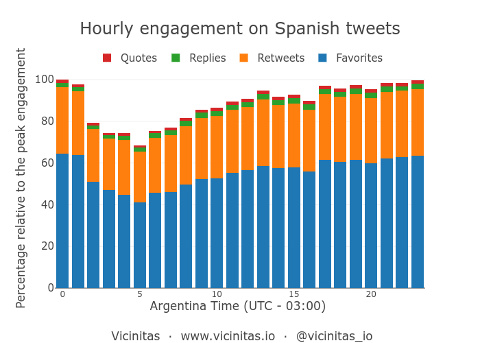 Peak hours in a day for tweets in Spanish