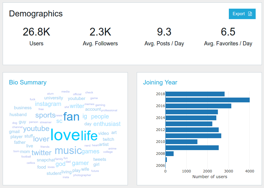 Hashtag tracking analytics - audience demographics