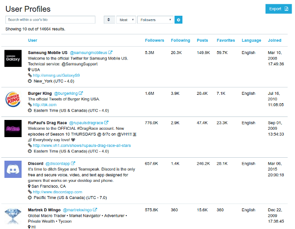 Hashtag tracking analytics - audience profiles