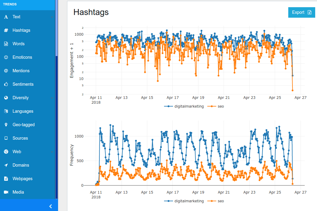 Hashtag tracking analytics - trends